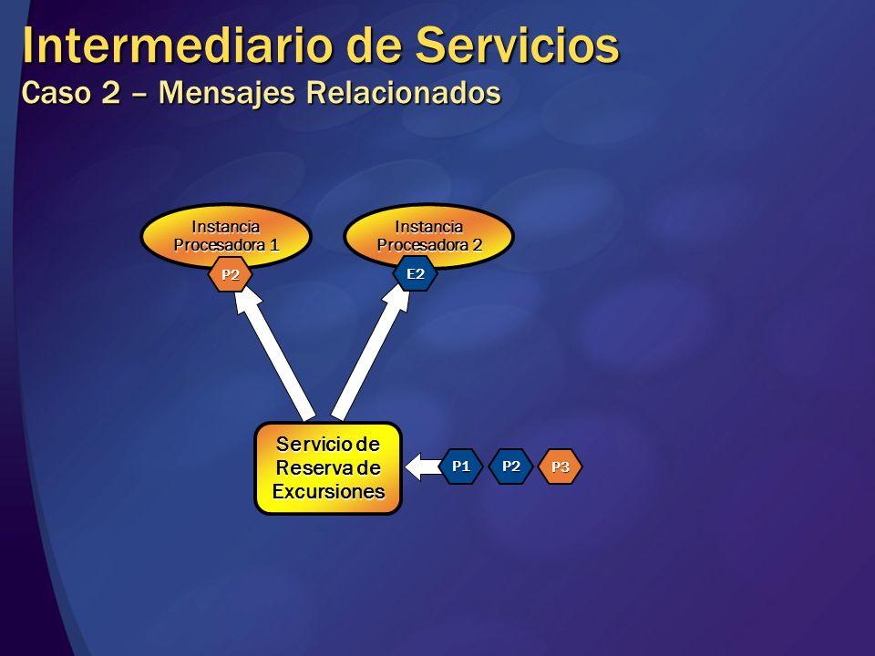 Intermediario de Servicios Caso 2 – Mensajes Relacionados Servicio de Reserva de Excursiones Instancia Procesadora 1 Instancia Procesadora 2 P1P2 P3 E