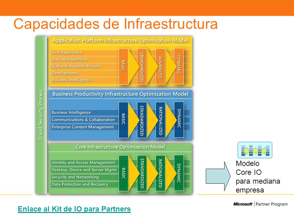 Capacidades de Infraestructura Modelo Core IO para mediana empresa Enlace al Kit de IO para Partners