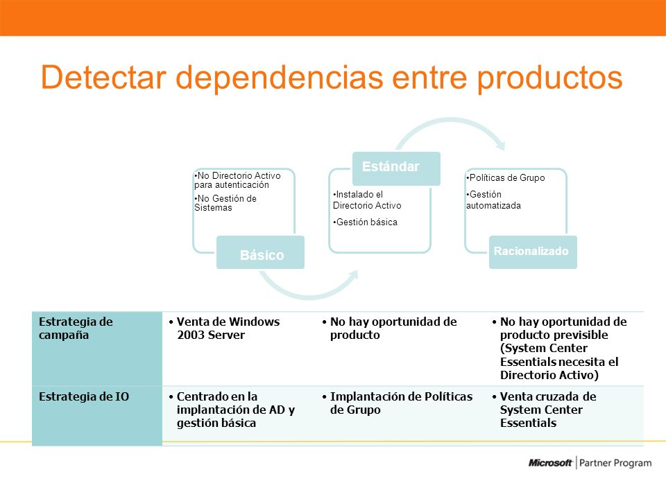 Detectar dependencias entre productos No Directory for Authentication No Management Basic Active Directory Deployed Basic Management Standardized Grou