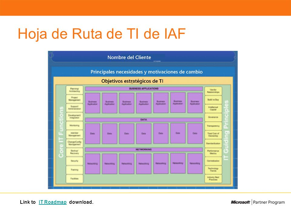 Hoja de Ruta de TI de IAF Link to IT Roadmap download.IT Roadmap