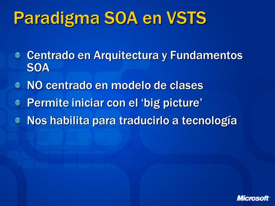 Paradigma SOA en VSTS Centrado en Arquitectura y Fundamentos SOA NO centrado en modelo de clases Permite iniciar con el big picture Nos habilita para
