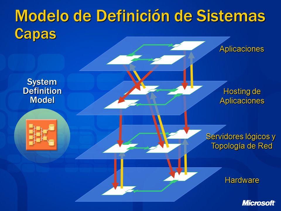 Modelo de Definición de Sistemas Capas Aplicaciones Hosting de Aplicaciones Servidores lógicos y Topología de Red HardwareSystemDefinitionModel