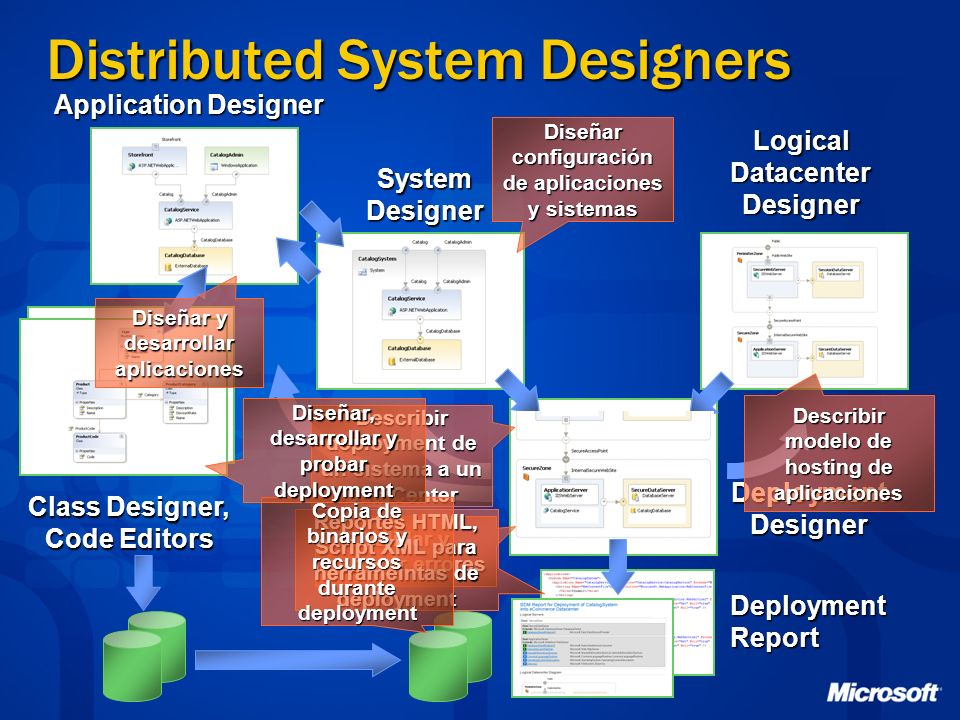 Distributed System Designers Application Designer System Designer Diseñar configuración de aplicaciones y sistemas Logical Datacenter Designer Deploym
