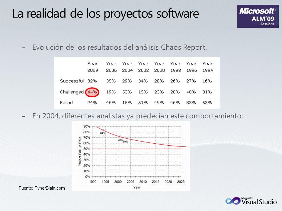 La realidad de los proyectos software Evolución de los resultados del análisis Chaos Report. En 2004, diferentes analistas ya predecían este comportam