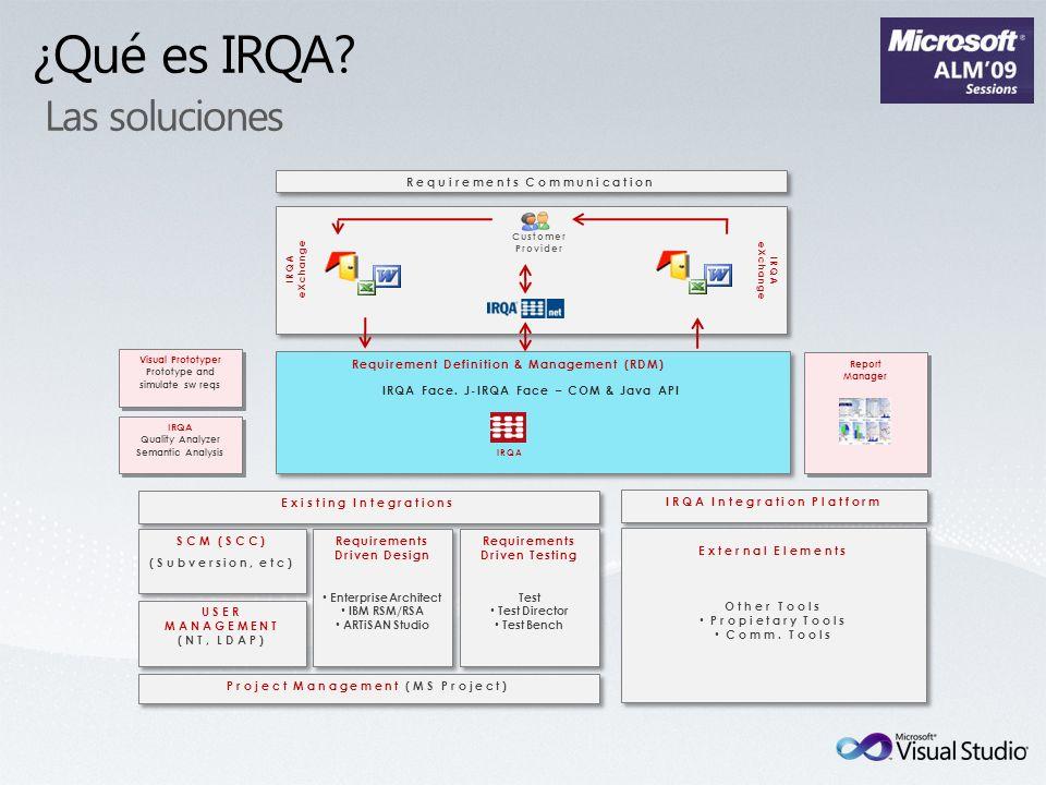 ¿Qué es IRQA? Las soluciones IRQA Face. J-IRQA Face – COM & Java API IRQA Integration Platform External Elements Other Tools Propietary Tools Comm. To