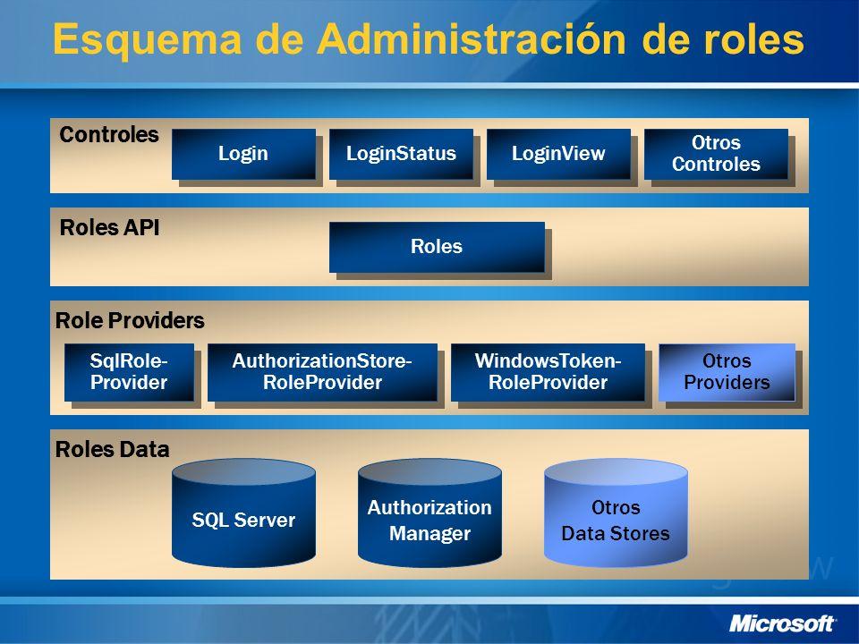 Esquema de Administración de roles Roles API Roles Data SQL Server Otros Data Stores Controles Login LoginStatus LoginView Role Providers Roles Otros Controles Otros Controles SqlRole- Provider AuthorizationStore- RoleProvider Otros Providers WindowsToken- RoleProvider Authorization Manager