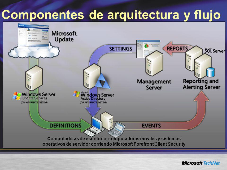 Componentes de arquitectura y flujo Computadoras de escritorio, computadoras móviles y sistemas operativos de servidor corriendo Microsoft Forefront Client Security