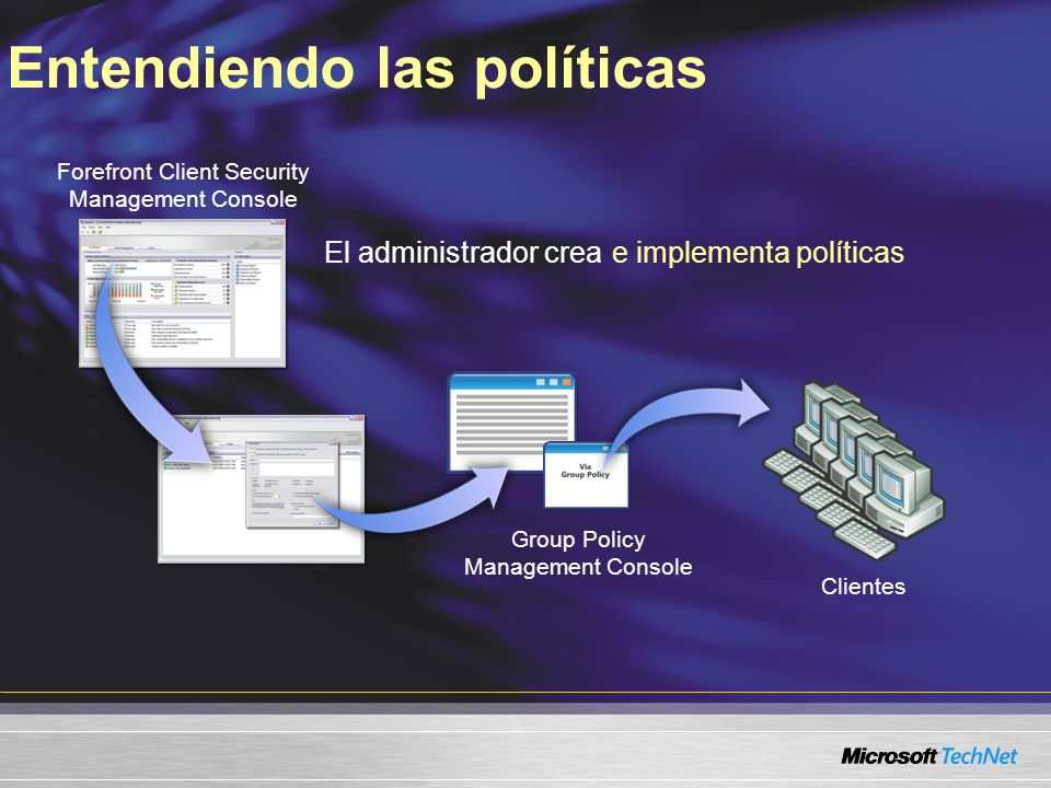 Entendiendo las políticas Forefront Client Security Management Console El administrador creae implementa políticas Group Policy Management Console Clientes