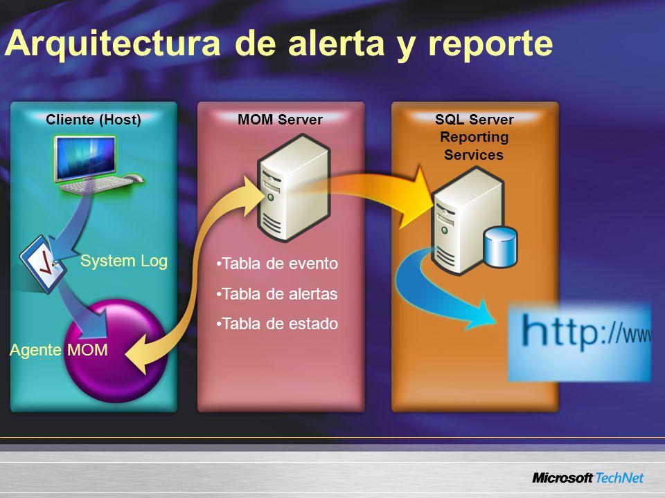 Cliente (Host) Arquitectura de alerta y reporte MOM ServerSQL Server Reporting Services System Log Agente MOM Tabla de evento Tabla de alertas Tabla de estado