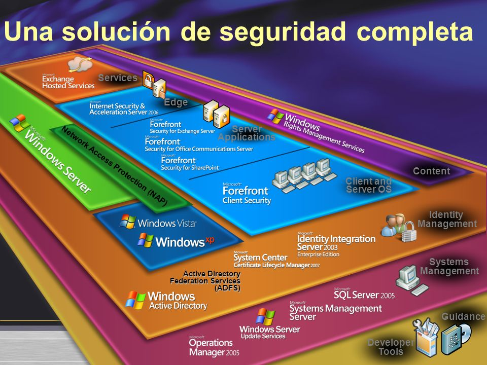 Guidance Developer Tools Systems Management Active Directory Federation Services (ADFS) Identity Management Content Services Client and Server OS Server Applications Edge Network Access Protection (NAP) Una solución de seguridad completa