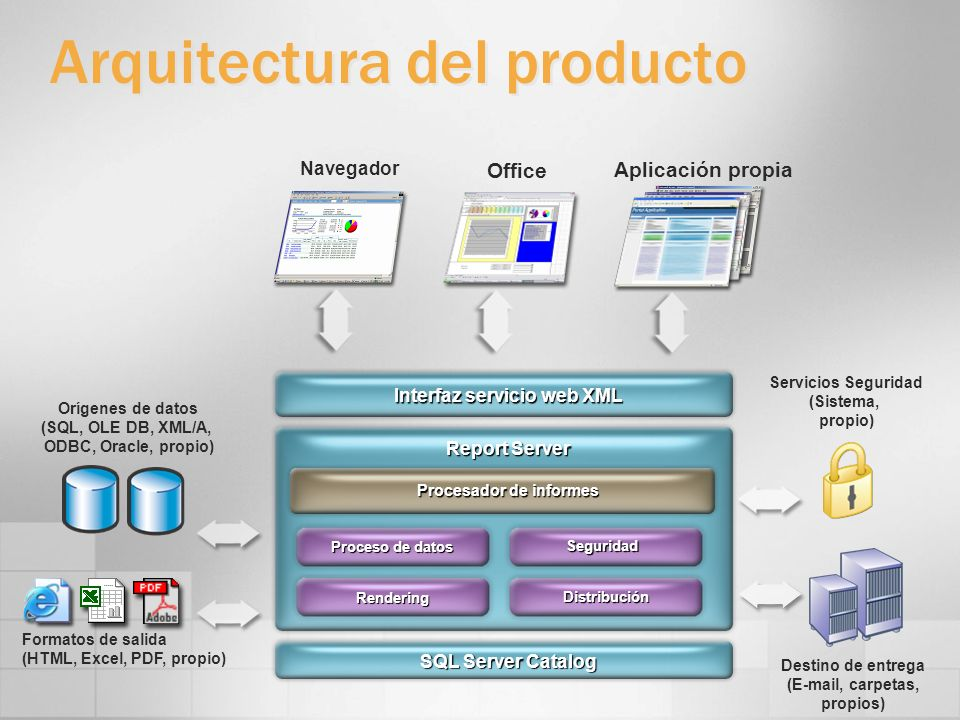 SQL Server Catalog Report Server Interfaz servicio web XML Procesador de informes Distribución Destino de entrega (E-mail, carpetas, propios) Renderin