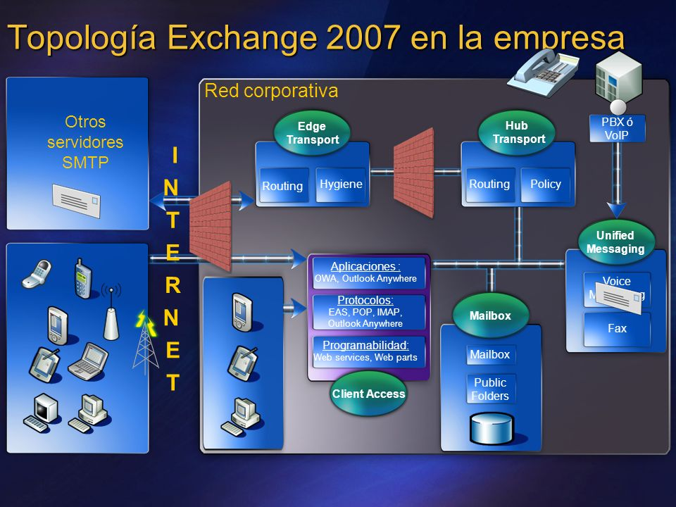 Topología Exchange 2007 en la empresa Red corporativa Otros servidores SMTP Hub Transport RoutingPolicy Aplicaciones : OWA, Outlook Anywhere Protocolo