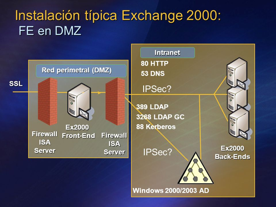 Instalación típica Exchange 2000: FE en DMZ Firewall ISA Server Red perimetral (DMZ) Ex2000Front-End Ex2000 Back-Ends SSL IPSec? 389 LDAP 3268 LDAP GC