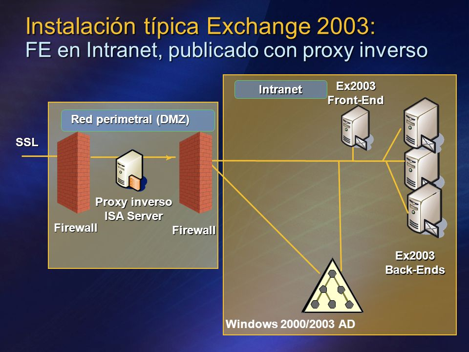 Instalación típica Exchange 2003: FE en Intranet, publicado con proxy inverso Firewall Red perimetral (DMZ) Proxy inverso ISA Server Ex2003 Back-Ends