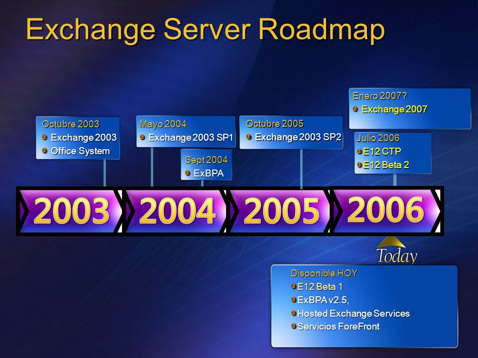Exchange Server Roadmap Octubre 2003 Exchange 2003 Exchange 2003 Office System Office System Mayo 2004 Exchange 2003 SP1 Exchange 2003 SP1 Sept 2004 E