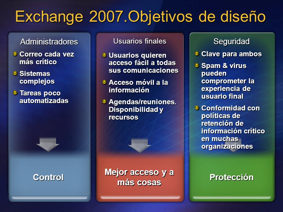 Exchange 32-bit Exchange 2007 64-bit Reducción de I/O por seg requeridas 70% ¼ acceso al disco 4x más usuarios Buzones más grandes Buzones más grandes de bajo coste con 64-bit