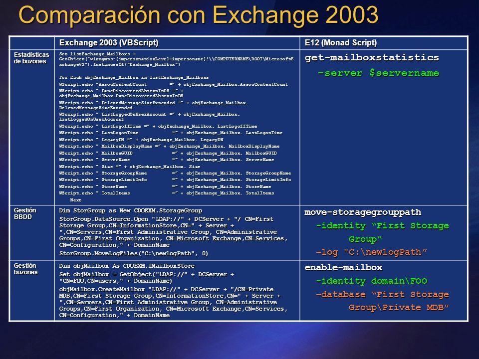 Comparación con Exchange 2003 Exchange 2003 (VBScript) E12 (Monad Script) Estadísticas de buzones Set listExchange_Mailboxs = GetObject(