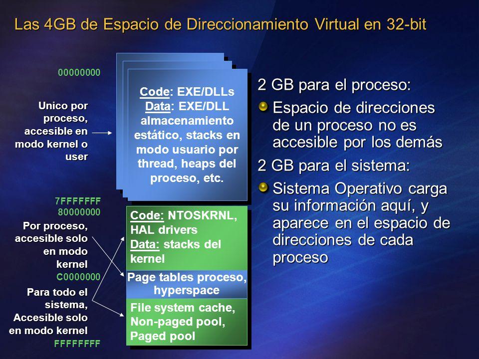 Code: EXE/DLLs Data: EXE/DLL almacenamiento estático, stacks en modo usuario por thread, heaps del proceso, etc. Code: EXE/DLLs Data: EXE/DLL almacena