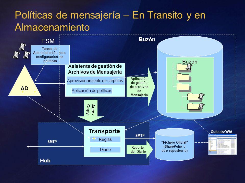 Hub Políticas de mensajería – En Transito y en Almacenamiento Asistente de gestión de Archivos de Mensajería Aplicación de políticas Aprovisionamiento