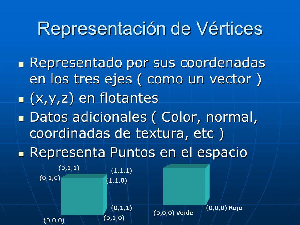 Representación de Vértices Representado por sus coordenadas en los tres ejes ( como un vector ) Representado por sus coordenadas en los tres ejes ( co