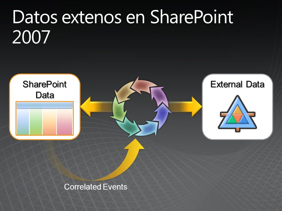 SharePoint Data External Data Correlated Events
