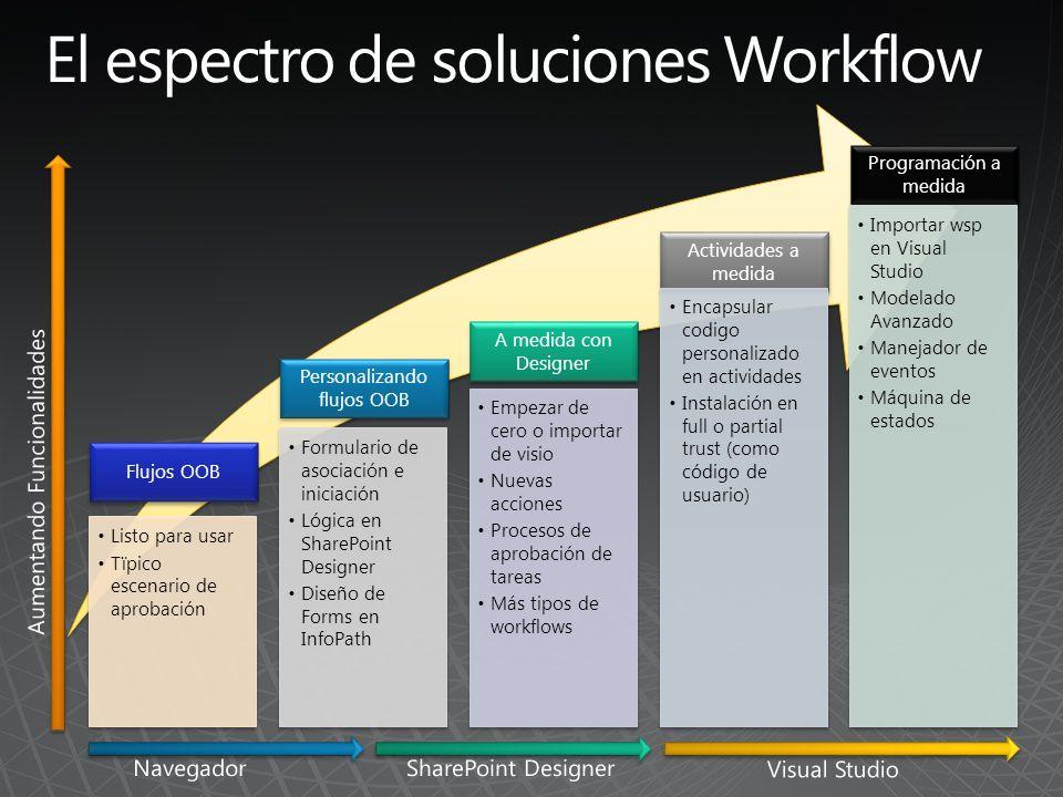 Flujos OOB Listo para usar Tïpico escenario de aprobación Personalizando flujos OOB Formulario de asociación e iniciación Lógica en SharePoint Designe