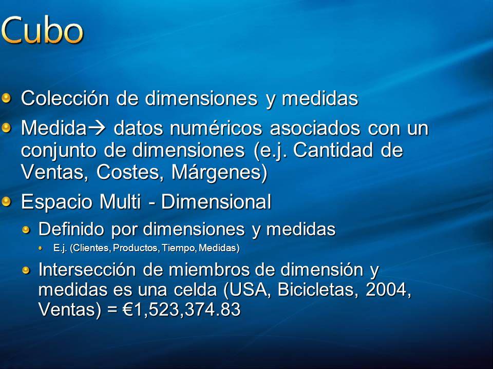 Colección de dimensiones y medidas Medida datos numéricos asociados con un conjunto de dimensiones (e.j. Cantidad de Ventas, Costes, Márgenes) Espacio