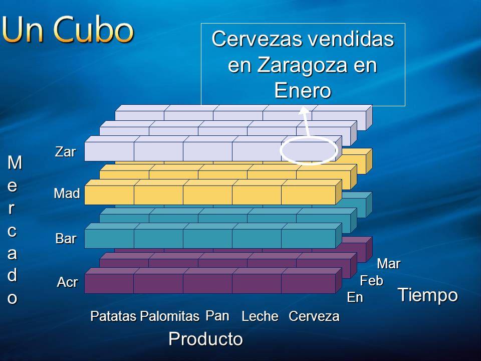 Producto PatatasPalomitas Pan LecheCerveza M MMercadoercadoMMercadoercado Zar Mad Bar Acr En Mar Feb Tiempo Cervezas vendidas en Zaragoza en Enero