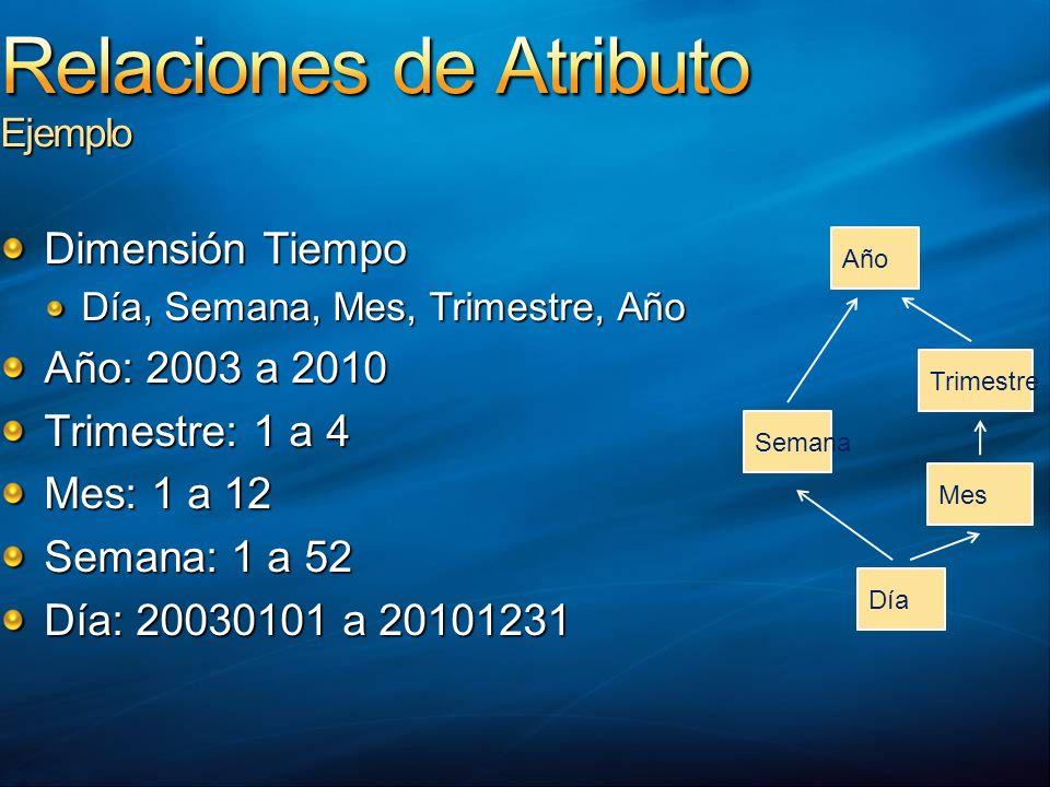 Dimensión Tiempo Día, Semana, Mes, Trimestre, Año Año: 2003 a 2010 Trimestre: 1 a 4 Mes: 1 a 12 Semana: 1 a 52 Día: 20030101 a 20101231 Día Semana Mes