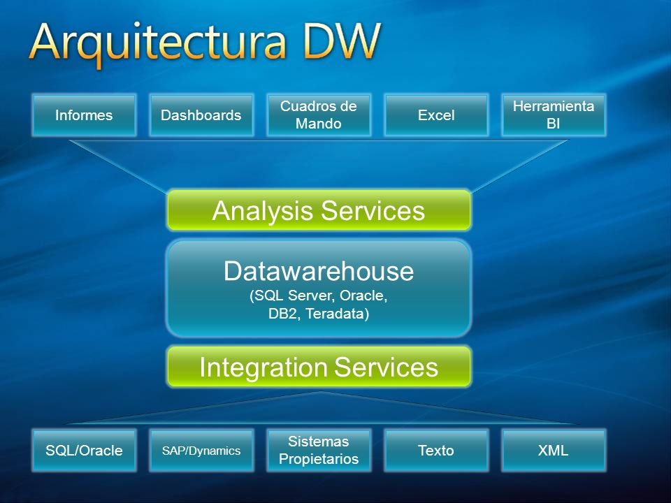 Datawarehouse (SQL Server, Oracle, DB2, Teradata) SQL/Oracle SAP/Dynamics Sistemas Propietarios TextoXML Integration Services InformesDashboards Cuadr