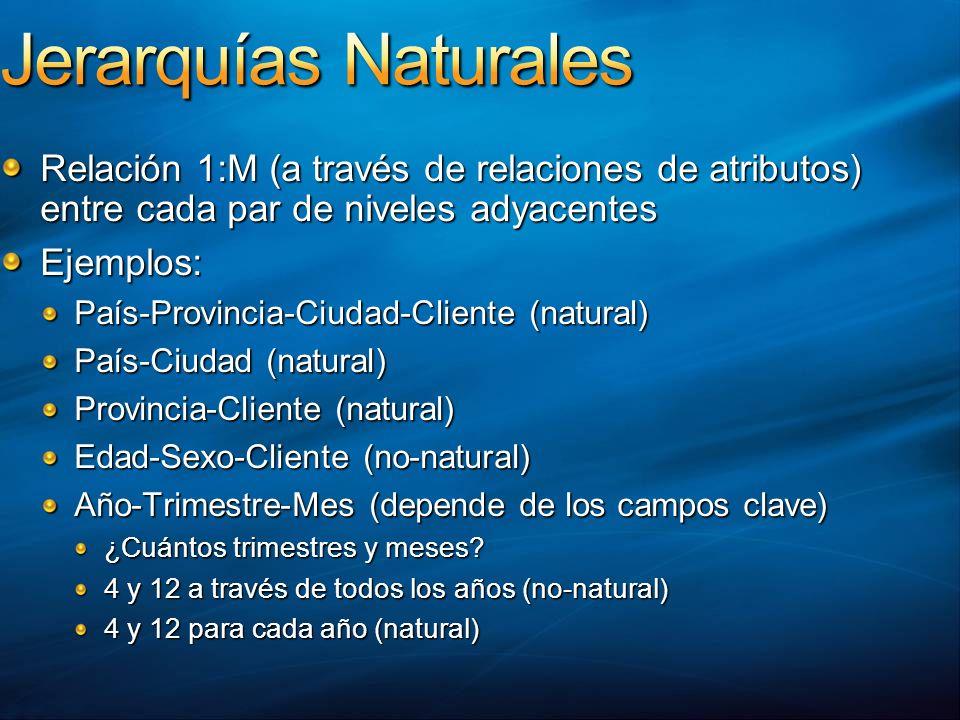 Relación 1:M (a través de relaciones de atributos) entre cada par de niveles adyacentes Ejemplos: País-Provincia-Ciudad-Cliente (natural) País-Ciudad