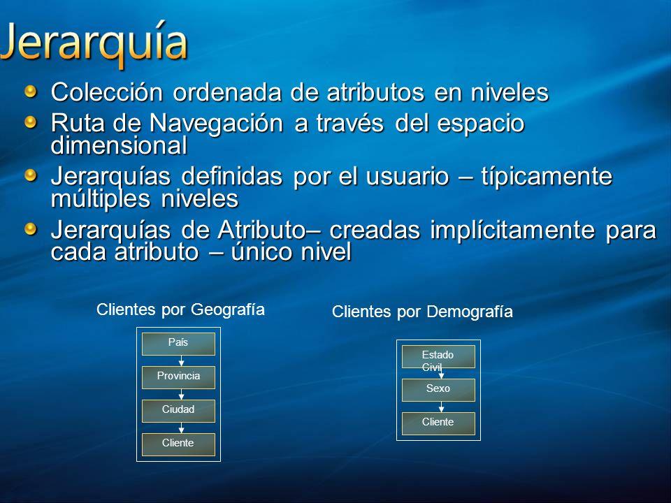 Colección ordenada de atributos en niveles Ruta de Navegación a través del espacio dimensional Jerarquías definidas por el usuario – típicamente múlti