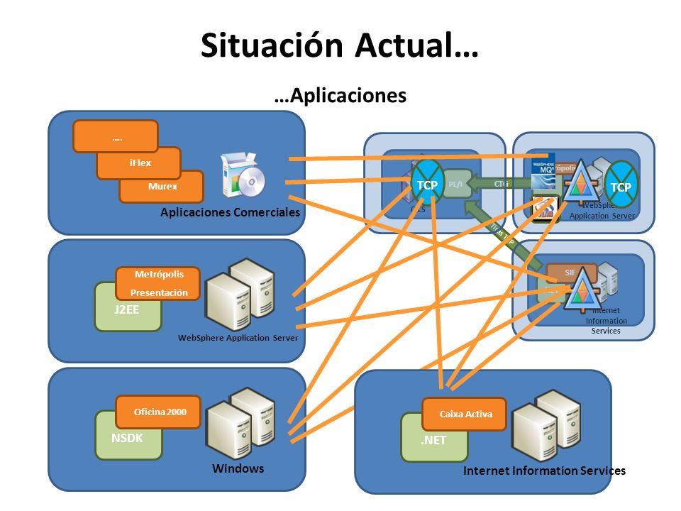 Situación Actual… …Aplicaciones CICS PL/I WebSphere Application Server J2EE CTG Internet Information Services.NET Tiras TCP Metrópolis SIF TCP Windows