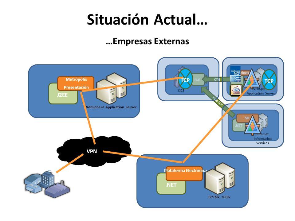 Situación Actual… …Empresas Externas CICS PL/I WebSphere Application Server J2EE CTG Internet Information Services.NET Tiras TCP Metrópolis SIF TCP VP