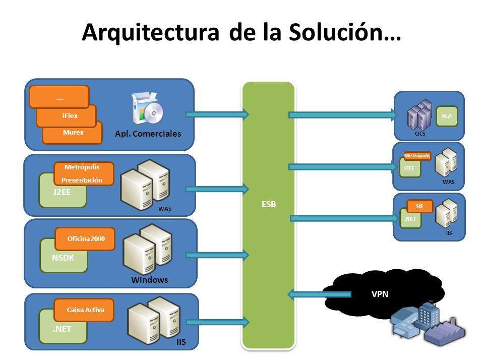 VPN Arquitectura de la Solución… CICS PL/I WAS J2EE IIS.NET Metrópolis SIF Windows NSDK Oficina 2000 WAS J2EE Metrópolis Presentación Apl. Comerciales