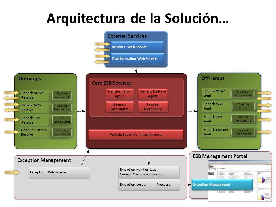 Arquitectura de la Solución… ESB Management Portal Exception Management Core ESB Services External Services Exception Management Resolver Web Service