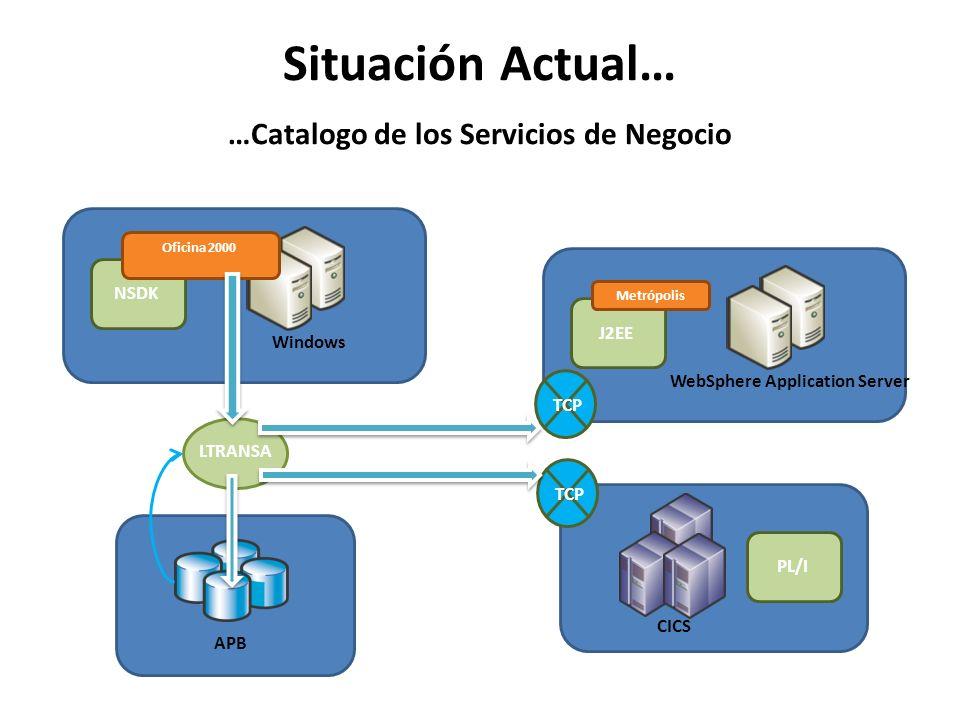 Situación Actual… …Catalogo de los Servicios de Negocio CICS PL/I WebSphere Application Server J2EE Windows NSDK Metrópolis Oficina 2000 APB LTRANSA T