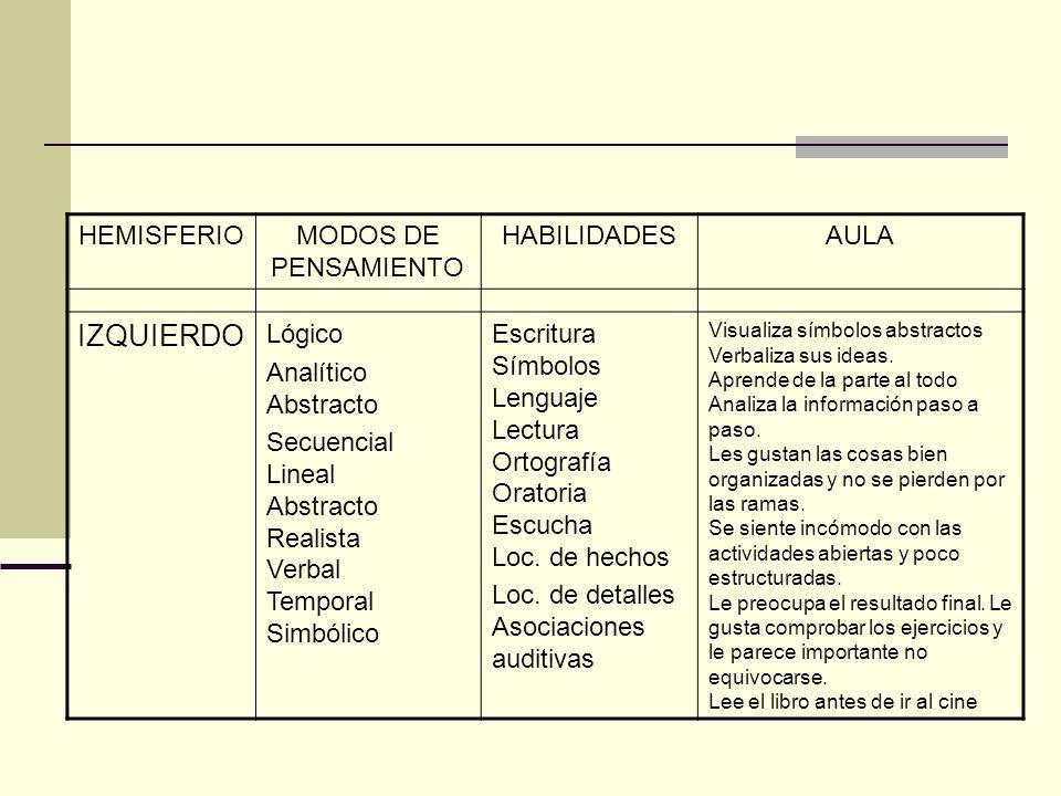 HEMISFERIOMODOS DE PENSAMIENTO HABILIDADESAULA IZQUIERDO Lógico Analítico Abstracto Secuencial Lineal Abstracto Realista Verbal Temporal Simbólico Esc