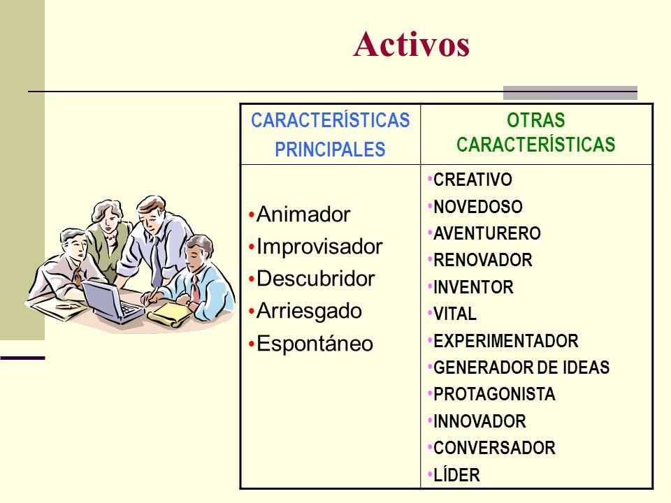 Activos CARACTERÍSTICAS PRINCIPALES OTRAS CARACTERÍSTICAS Animador Improvisador Descubridor Arriesgado Espontáneo CREATIVO NOVEDOSO AVENTURERO RENOVAD