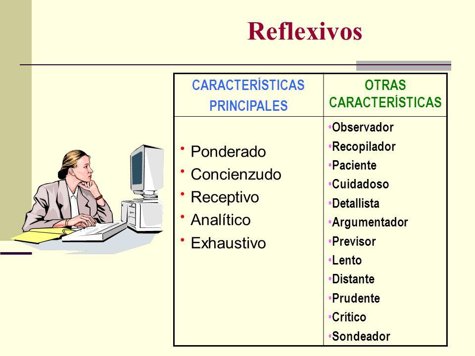Reflexivos CARACTERÍSTICAS PRINCIPALES OTRAS CARACTERÍSTICAS Ponderado Concienzudo Receptivo Analítico Exhaustivo Observador Recopilador Paciente Cuid