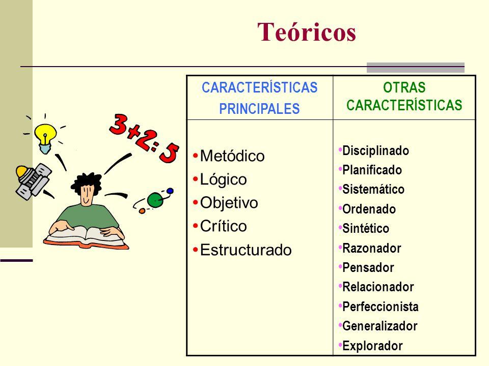 Teóricos CARACTERÍSTICAS PRINCIPALES OTRAS CARACTERÍSTICAS Metódico Lógico Objetivo Crítico Estructurado Disciplinado Planificado Sistemático Ordenado
