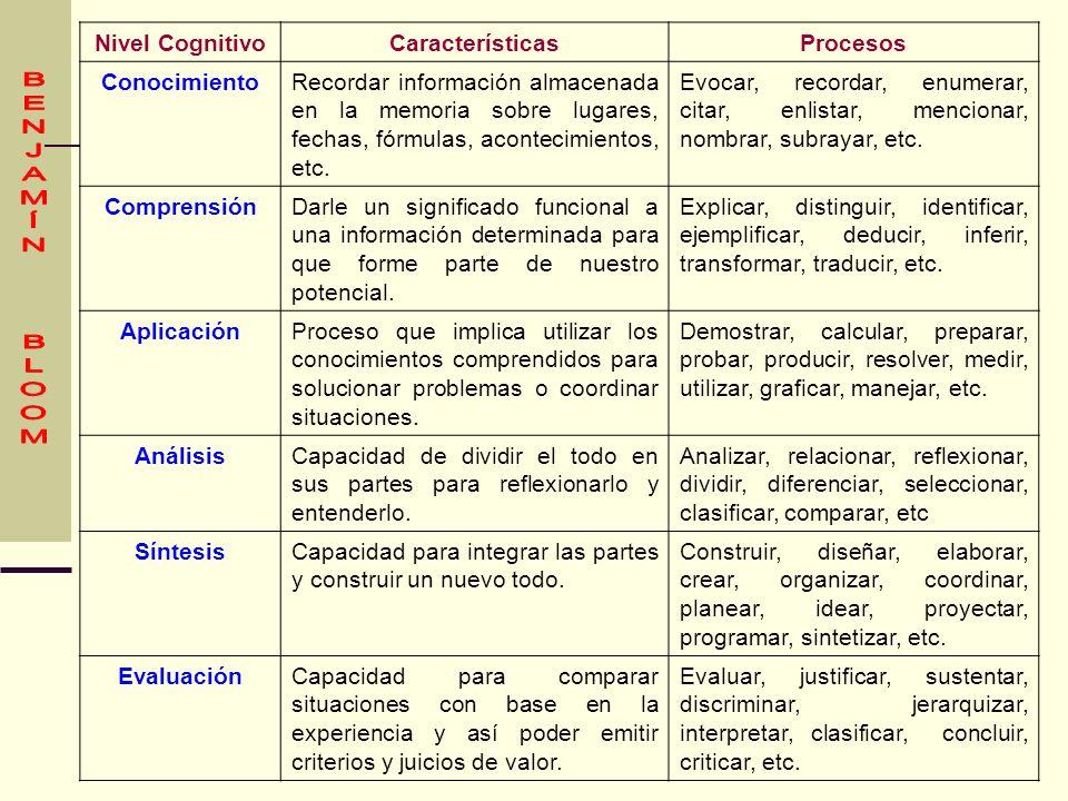 Nivel CognitivoCaracterísticasProcesos ConocimientoRecordar información almacenada en la memoria sobre lugares, fechas, fórmulas, acontecimientos, etc
