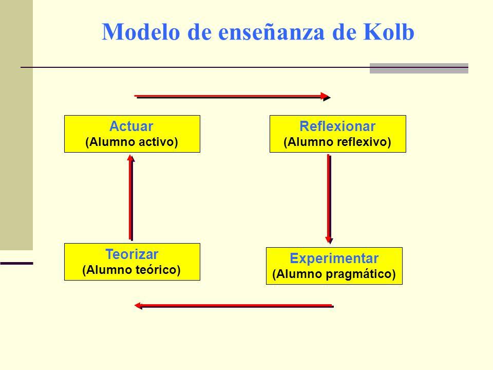 Modelo de enseñanza de Kolb Actuar (Alumno activo) Reflexionar (Alumno reflexivo) Teorizar (Alumno teórico) Experimentar (Alumno pragmático)