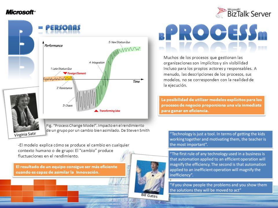 Fig. Process Change Model. Impacto en el rendimiento de un grupo por un cambio bien asimilado. De Steven Smith Muchos de los procesos que gestionan la