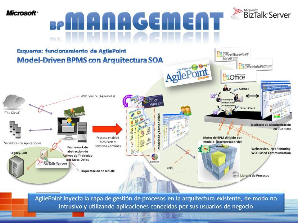 Activos de BizTalk listos para ser utilizados en AgilePoint desde el modelador Esquema de mapeo de actividades de procesos AgilePoint, BizTalk y Visio Toda la potencia y versatilidad de BizTalk para la gestión de Procesos de Sitemas se pone al alcance del Modelador: AgilePoint puede enviar acciones a BizTalk para actuar sobre los distintos sistemas LOB y Legacy, y del mismo modo, BizTalk puede enviar Servicios para ser consumidos por el motor de AgielPoint según sea necesario en las actividades de un proceso.