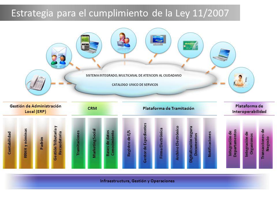 Estrategia para el cumplimiento de la Ley 11/2007 Portal Web Agente VirtualTDT ATM/Kiosco Presencial Teléfono E-Mail/Chat Back Office SISTEMA INTEGRAD