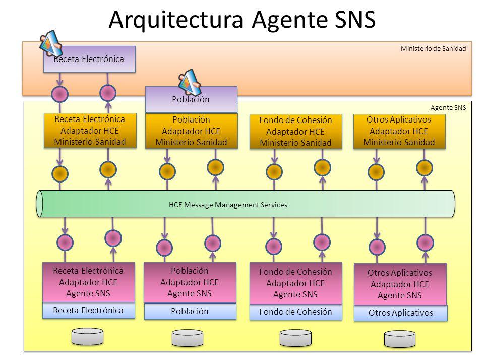Agente SNS Población Receta Electrónica Fondo de Cohesión Arquitectura Agente SNS Otros Aplicativos Receta Electrónica Adaptador HCE Agente SNS Receta