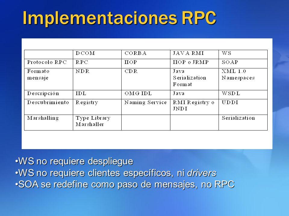 Implementaciones RPC WS no requiere despliegueWS no requiere despliegue WS no requiere clientes específicos, ni driversWS no requiere clientes específ