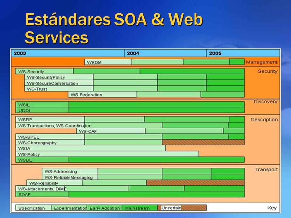 Estándares SOA & Web Services http://WS-I.ORG