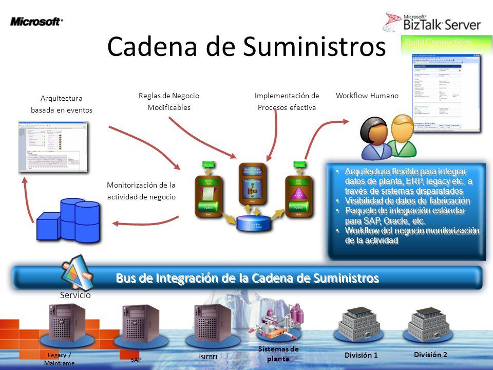 Cadena de Suministros Arquitectura basada en eventos Implementación de Procesos efectiva Reglas de Negocio Modificables Workflow Humano Monitorización